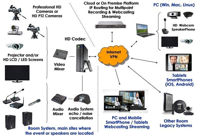 Architettura di Noleggio e Servizi tecnici di attrezzature e Sistemi di Sala per Videoconferenza, Webinar, Webcast, Audio-Video